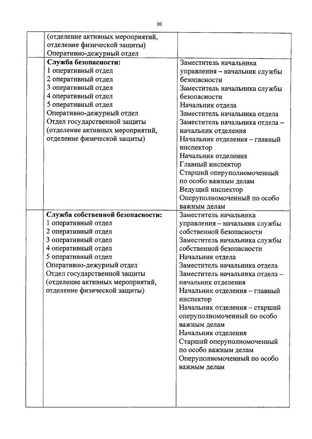 Какие должности занимают сотрудники таможенных органов